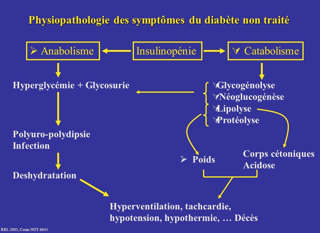 RRL 2003, Cours NUT 6641 Physiopathologie des symptômes du diabète non traité Insulinopénie Anabolisme Catabolisme Hyperglycémie + Glycosurie Polyuro-