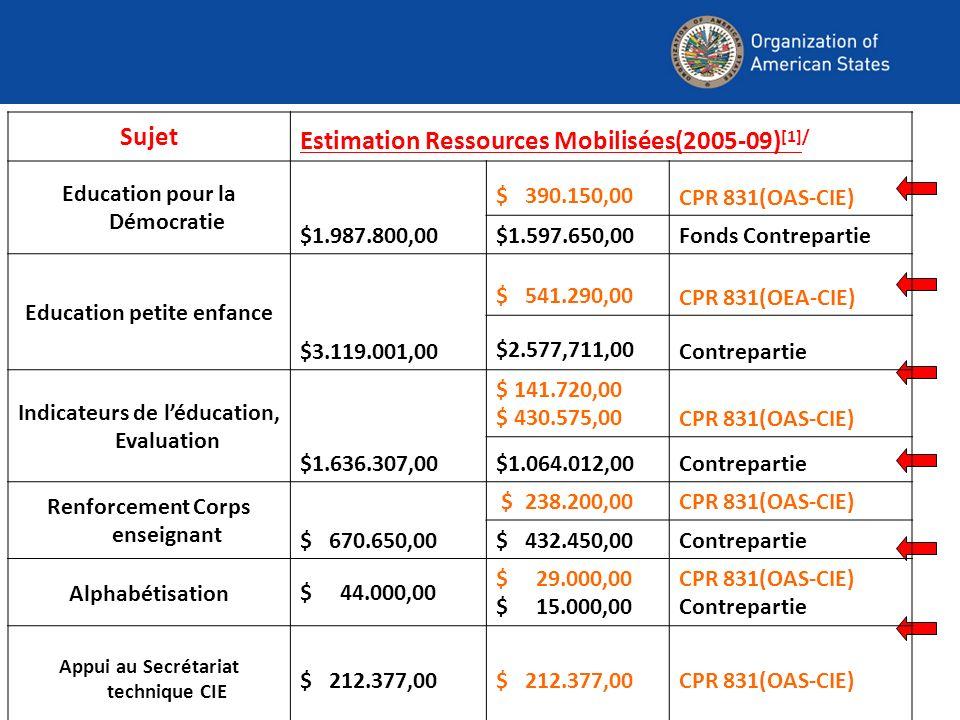 Sujet Estimation Ressources Mobilisées(2005-09) [1]/ Education pour la Démocratie $1.987.800,00 $ 390.150,00 CPR 831(OAS-CIE) $1.597.650,00Fonds Contrepartie Education petite enfance $3.119.001,00 $ 541.290,00 CPR 831(OEA-CIE) $2.577,711,00 Contrepartie Indicateurs de léducation, Evaluation $1.636.307,00 $ 141.720,00 $ 430.575,00CPR 831(OAS-CIE) $1.064.012,00Contrepartie Renforcement Corps enseignant $ 670.650,00 $ 238.200,00CPR 831(OAS-CIE) $ 432.450,00 Contrepartie Alphabétisation$ 44.000,00 $ 29.000,00 $ 15.000,00 CPR 831(OAS-CIE) Contrepartie Appui au Secrétariat technique CIE $ 212.377,00 CPR 831(OAS-CIE)