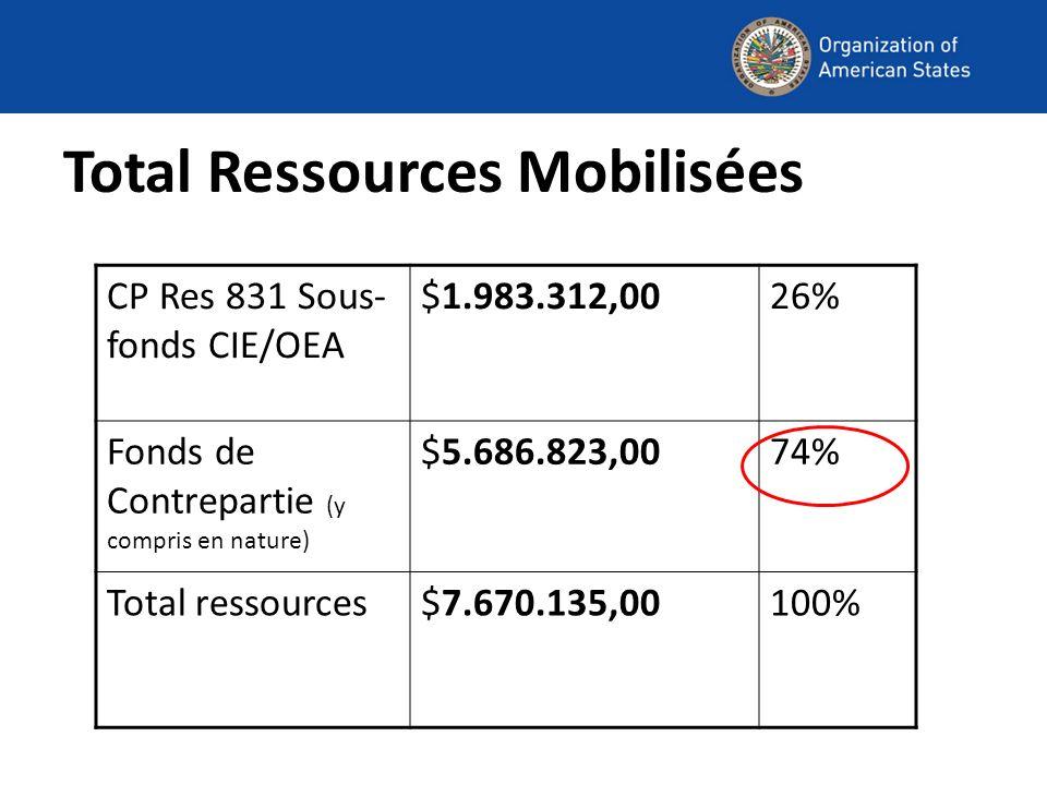 Total Ressources Mobilisées CP Res 831 Sous- fonds CIE/OEA $1.983.312,0026% Fonds de Contrepartie (y compris en nature) $5.686.823,0074% Total ressources$7.670.135,00100%