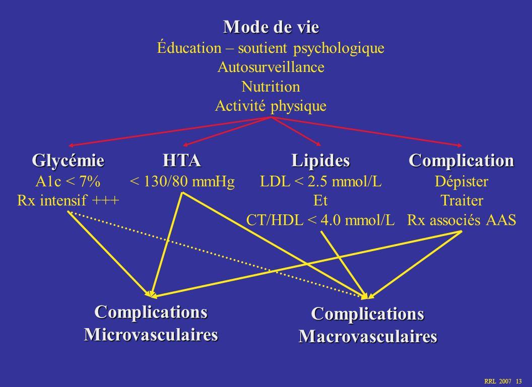 RRL 2007 13 Mode de vie Éducation – soutient psychologique Autosurveillance Nutrition Activité physique Glycémie A1c < 7% Rx intensif +++Lipides LDL <