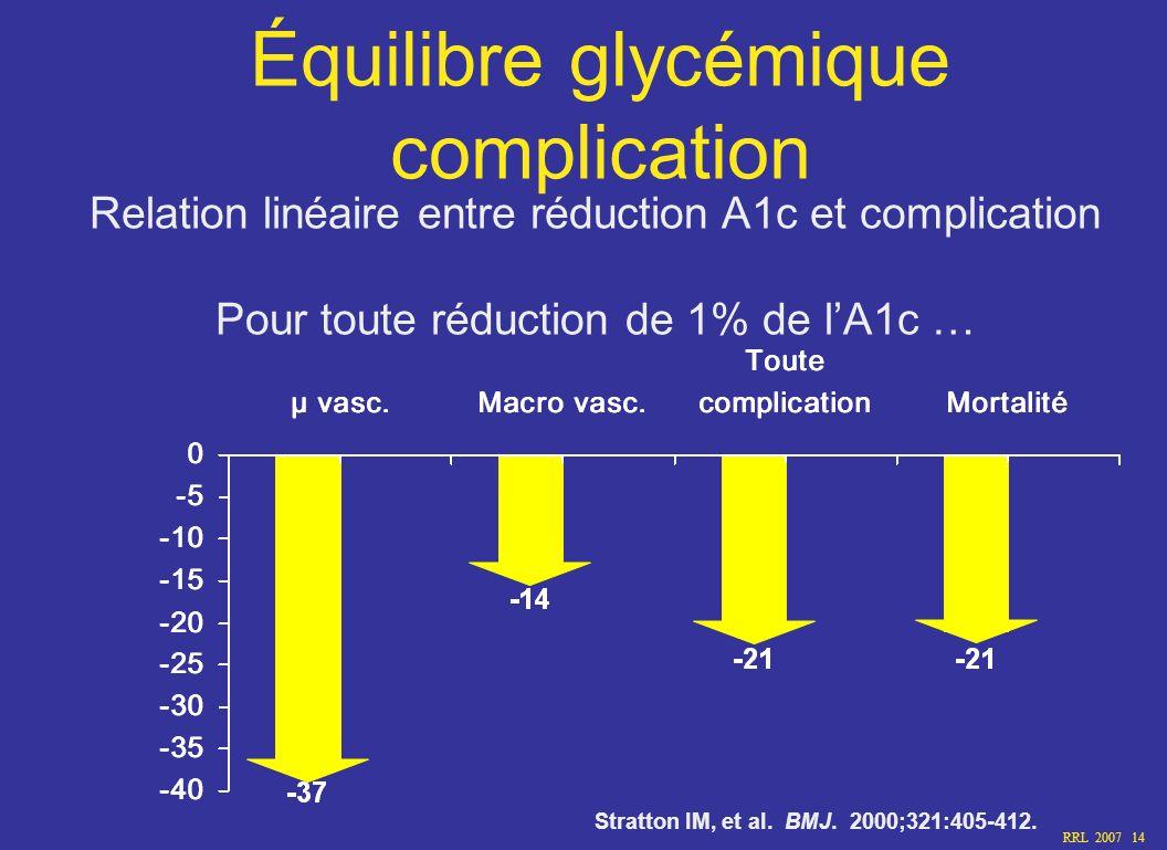 RRL 2007 14 Équilibre glycémique complication Relation linéaire entre réduction A1c et complication Pour toute réduction de 1% de lA1c … Stratton IM,