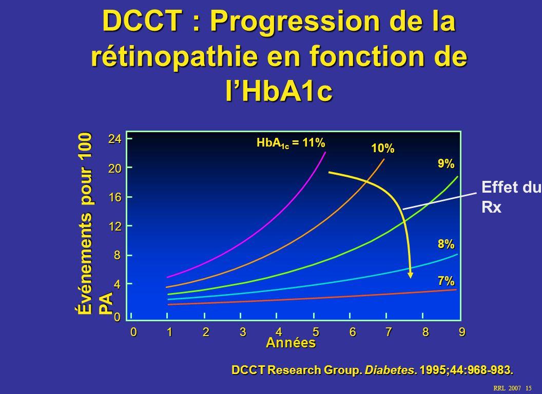 RRL 2007 15 DCCT : Progression de la rétinopathie en fonction de lHbA1c DCCT Research Group. Diabetes. 1995;44:968-983. Années 0 4 8 12 16 20 24012345