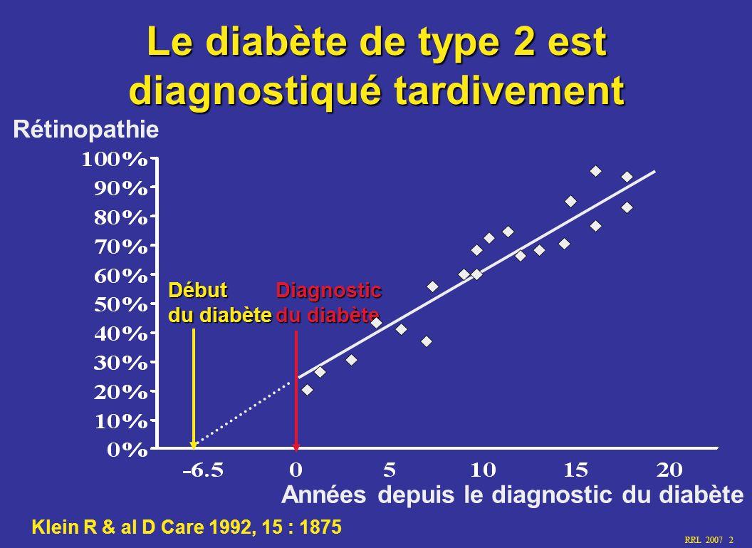 RRL 2007 2 Le diabète de type 2 est diagnostiqué tardivement Diagnostic du diabète Début Rétinopathie Années depuis le diagnostic du diabète Klein R &