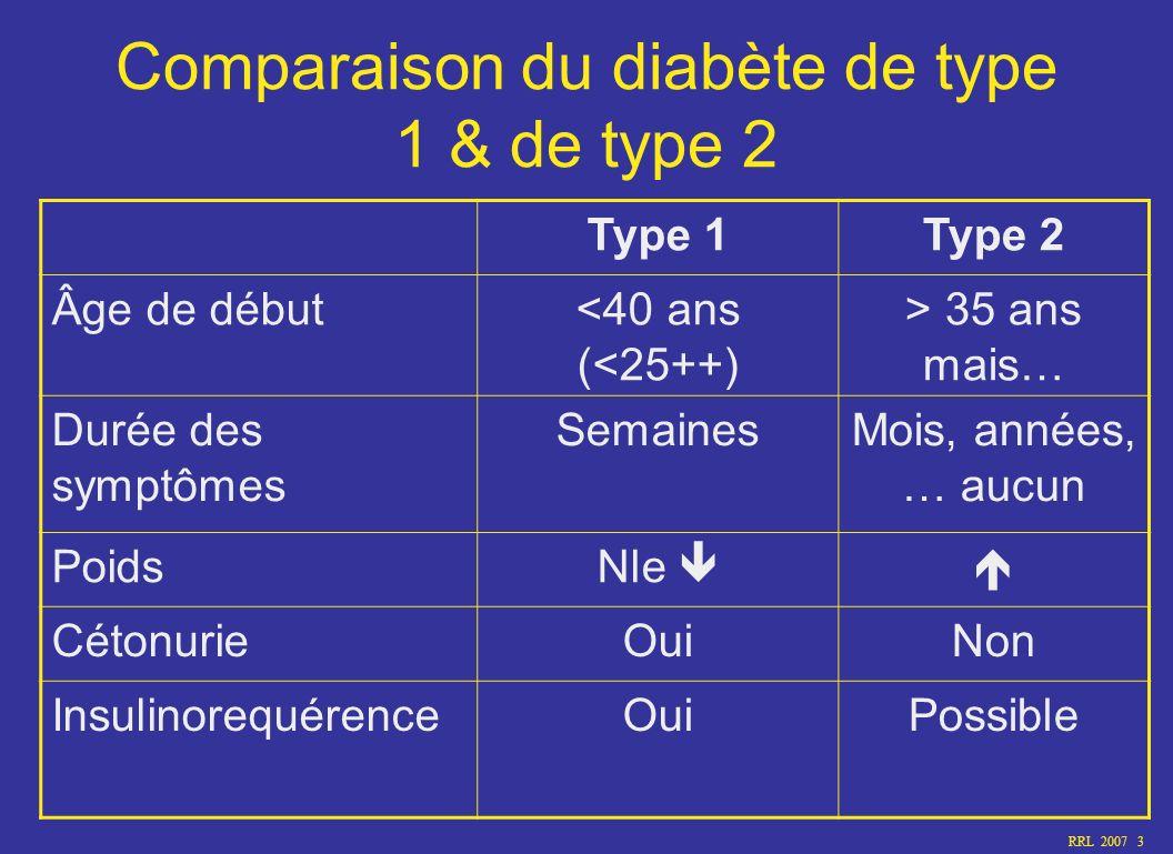 RRL 2007 3 Comparaison du diabète de type 1 & de type 2 Type 1Type 2 Âge de début<40 ans (<25++) > 35 ans mais… Durée des symptômes SemainesMois, anné