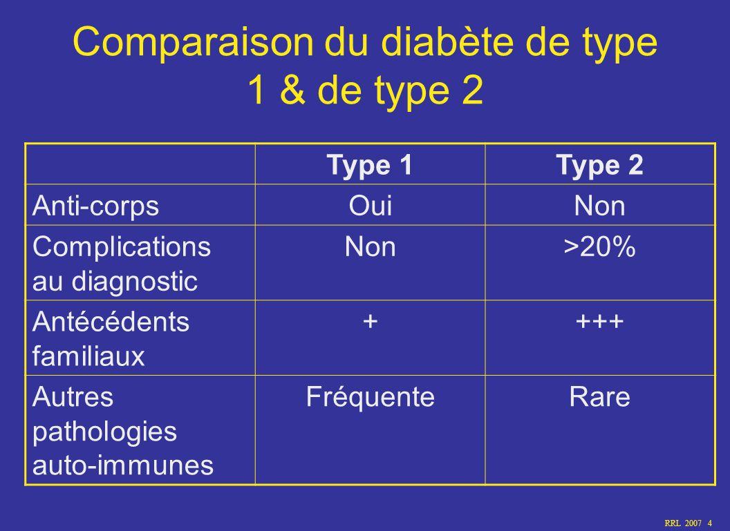 RRL 2007 4 Comparaison du diabète de type 1 & de type 2 Type 1Type 2 Anti-corpsOuiNon Complications au diagnostic Non>20% Antécédents familiaux ++++ A