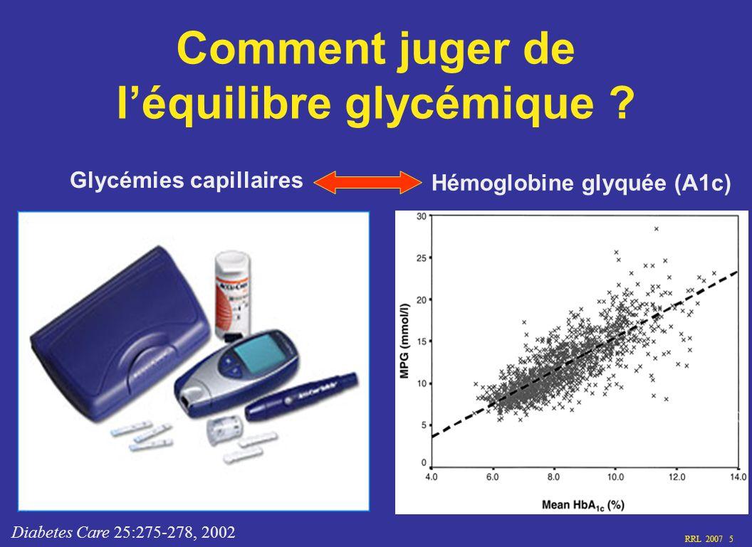 RRL 2007 5 Comment juger de léquilibre glycémique ? Glycémies capillaires Hémoglobine glyquée (A1c) Diabetes Care 25:275-278, 2002