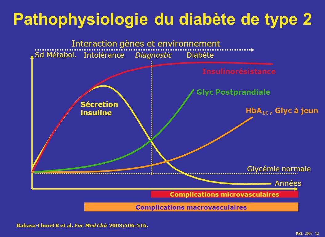 RRL 2007 12 Années Glycémie normale Sécretion insuline Insulinorésistance HbA 1C, Glyc à jeun Glyc Postprandiale Diagnostic Complications macrovascula