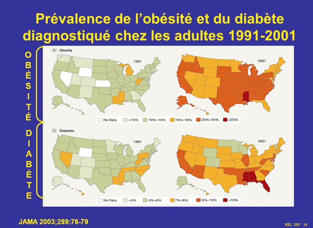 RRL 2007 16 Prévalence de lobésité et du diabète diagnostiqué chez les adultes 1991-2001 JAMA 2003;289:76-79 OBÉSITÉOBÉSITÉ DIABÈTEDIABÈTE