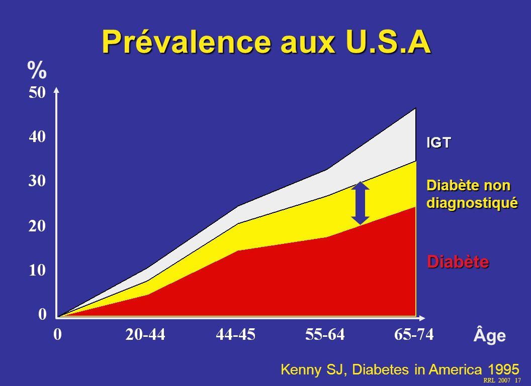 RRL 2007 17 Kenny SJ, Diabetes in America 1995 Prévalence aux U.S.A % Âge Diabète Diabète non diagnostiqué IGT