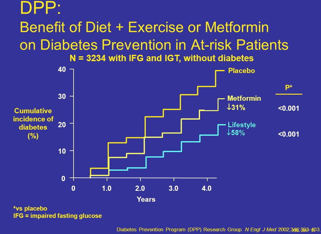RRL 2007 21 DPP: Benefit of Diet + Exercise or Metformin on Diabetes Prevention in At-risk Patients Diabetes Prevention Program (DPP) Research Group.
