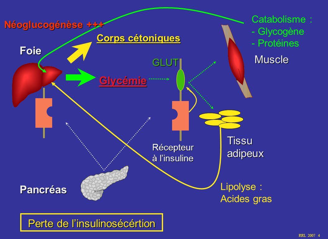 RRL 2007 5 Physiopathologie des symptômes du diabète non traité Insulinopénie Anabolisme Catabolisme Hyperglycémie + Glycosurie Polyuro-polydipsie Infection Deshydratation ÚGlycogénolyse Ú Néoglucogénèse ÚLipolyse ÚProtéolyse Poids Corps cétoniques Acidose Hyperventilation, tachcardie, hypotension, hypothermie, … Décès