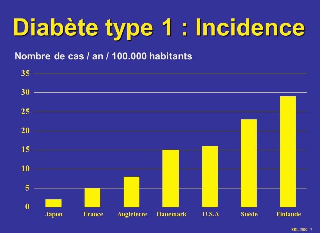 RRL 2007 8 Diabète type 1 : risque de survenue Population générale 0,4 % HLA de susceptibilité 10 % jumeaux monozygotiques>35 % Enfant - de père diabétique - de mère diabétique 4 à 8 % 2 à 4 %