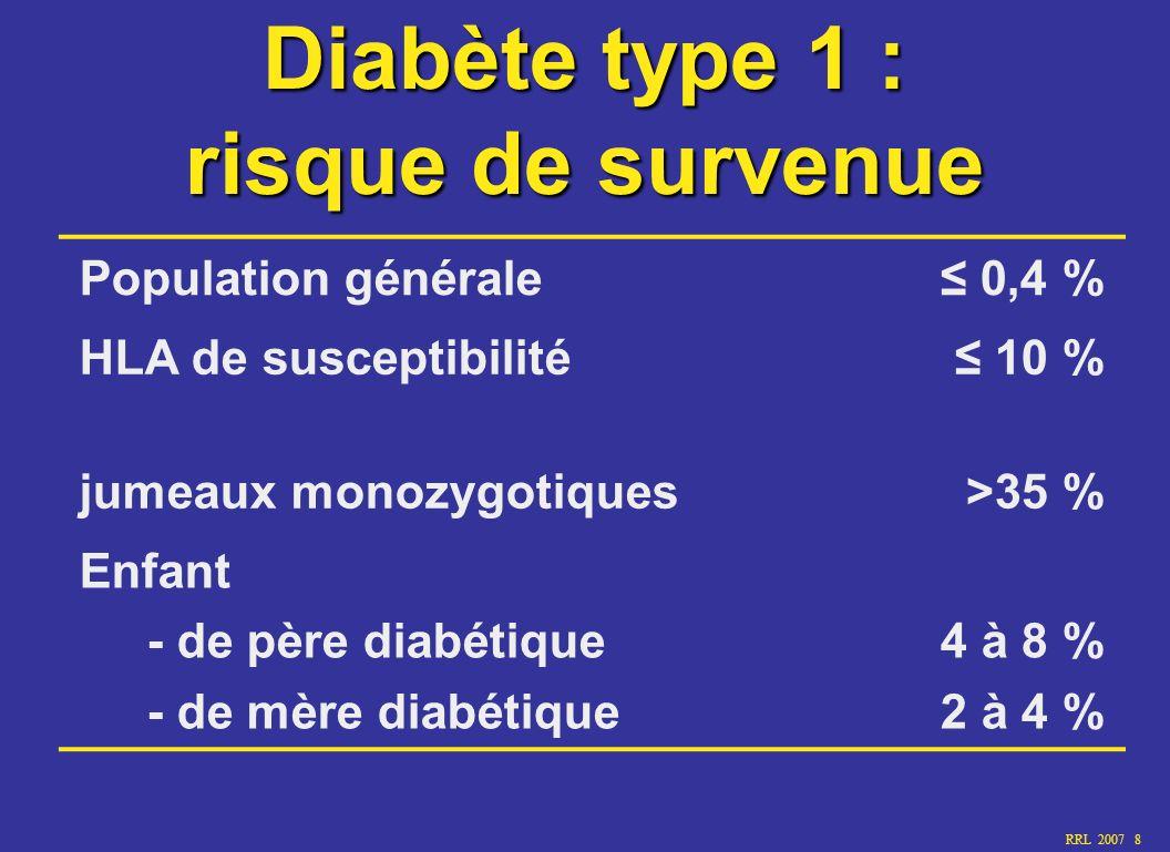 RRL 2007 8 Diabète type 1 : risque de survenue Population générale 0,4 % HLA de susceptibilité 10 % jumeaux monozygotiques>35 % Enfant - de père diabé
