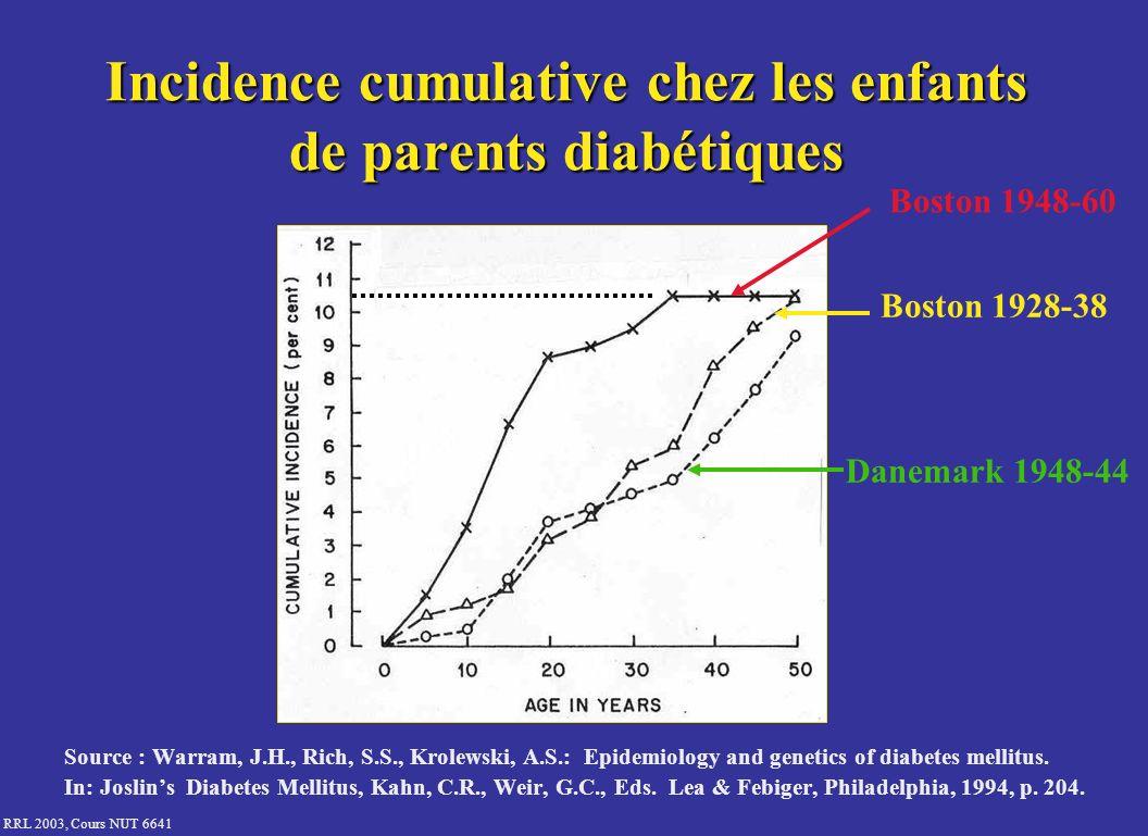 RRL 2003, Cours NUT 6641 Incidence cumulative chez les enfants de parents diabétiques Source : Warram, J.H., Rich, S.S., Krolewski, A.S.: Epidemiology