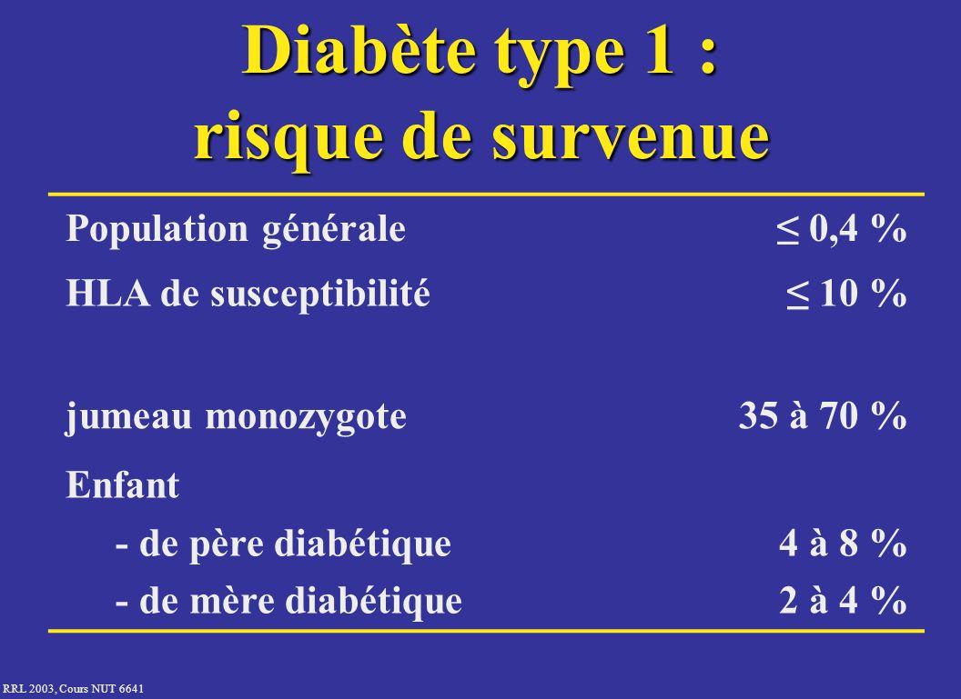 RRL 2003, Cours NUT 6641 Diabète type 1 : risque de survenue Population générale 0,4 % HLA de susceptibilité 10 % jumeau monozygote35 à 70 % Enfant -