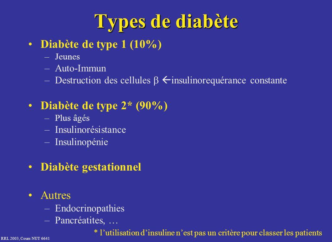 RRL 2003, Cours NUT 6641 Types de diabète Diabète de type 1 (10%) –Jeunes –Auto-Immun –Destruction des cellules insulinorequérance constante Diabète d
