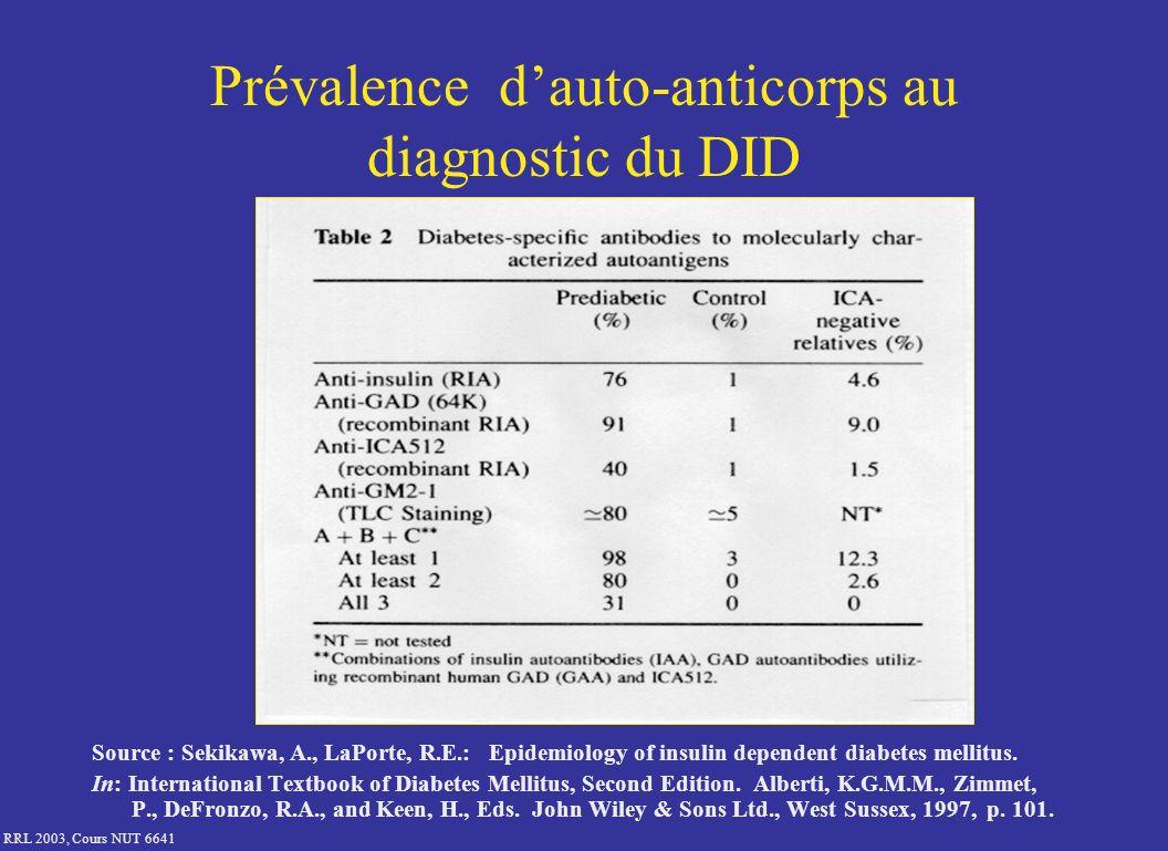 RRL 2003, Cours NUT 6641 Prévalence dauto-anticorps au diagnostic du DID Source : Sekikawa, A., LaPorte, R.E.: Epidemiology of insulin dependent diabe