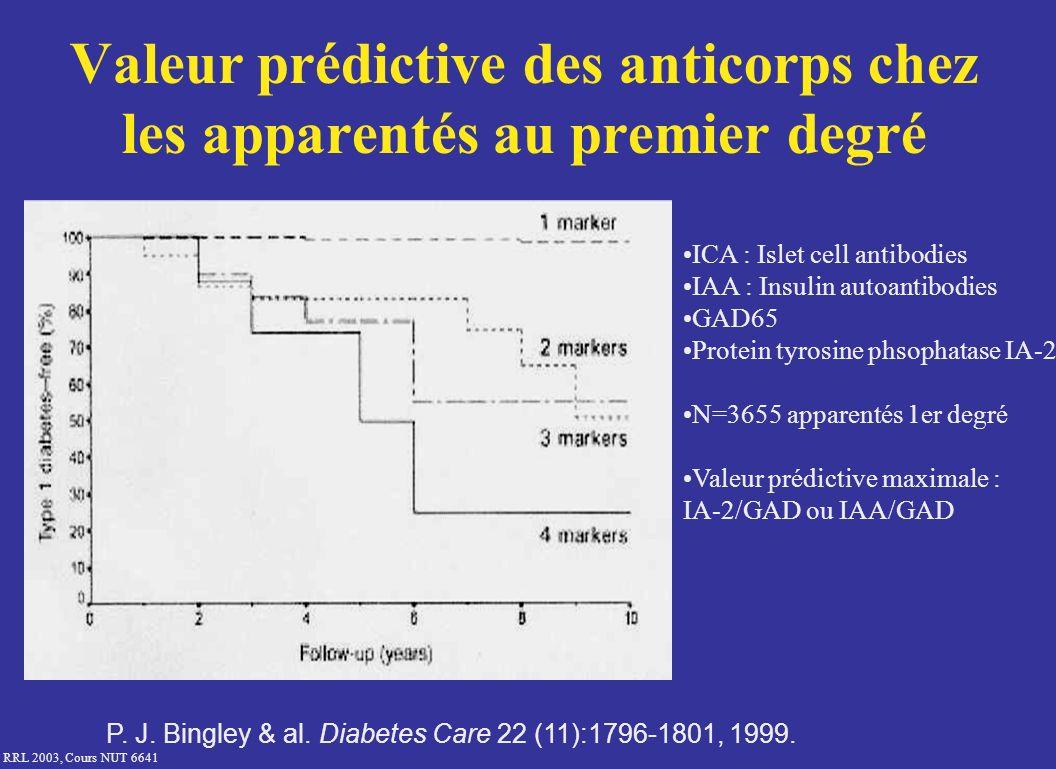 RRL 2003, Cours NUT 6641 Valeur prédictive des anticorps chez les apparentés au premier degré ICA : Islet cell antibodies IAA : Insulin autoantibodies