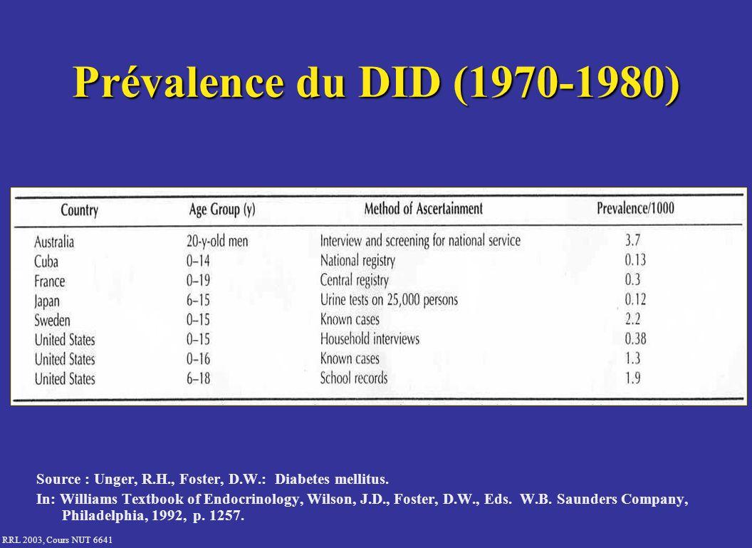RRL 2003, Cours NUT 6641 Histoire naturelle du diabète de type 1 100 % 30 % 15 % Prédisposition génétique Insulite Silencieuse Altération de la tolérance au glucose Diagnostic Diabète clinique Temps Capital insulaire Facteur déclanchant Glycémie