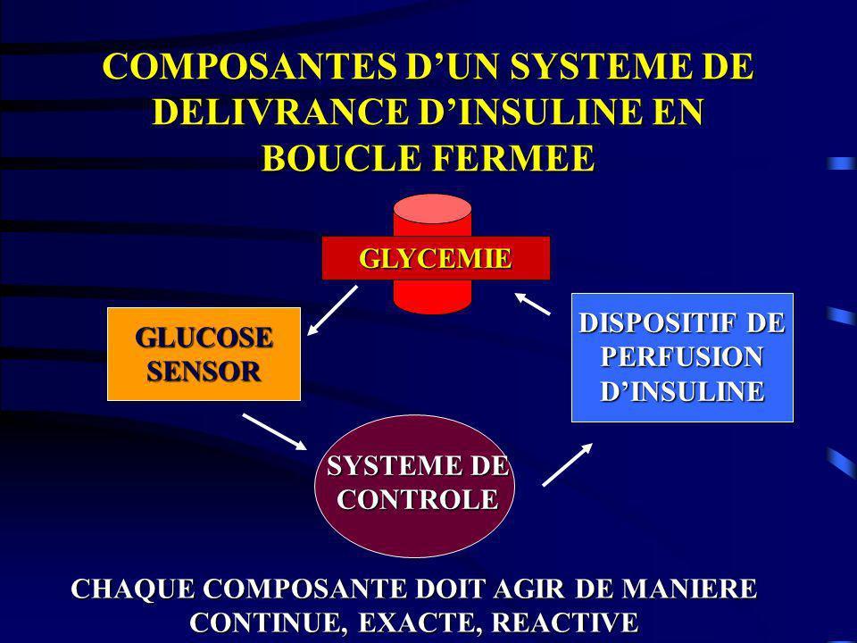 COMPOSANTES DUN SYSTEME DE DELIVRANCE DINSULINE EN BOUCLE FERMEE GLUCOSE SENSOR SYSTEME DE CONTROLE DISPOSITIF DE PERFUSION DINSULINE GLYCEMIE CHAQUE