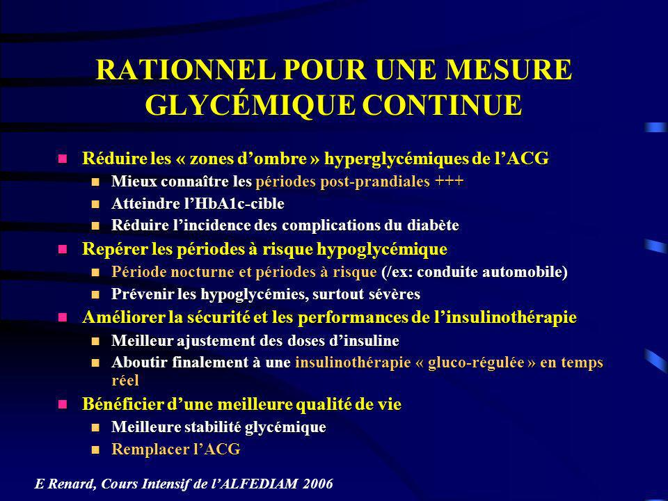 METHODES DE MESURE NON ENZYMATIQUE NON INVASIVES SPECTROSCOPIE DABSORPTION DANS LE PROCHE INFRA-ROUGE SPECTROSCOPIE DABSORPTION DANS LE PROCHE INFRA-ROUGE Absorption de lumière proche de l IR par le glucose Absorption de lumière proche de l IR par le glucose Emission à travers le doigt Emission à travers le doigt MAD= 12,1 % ; % A+B= 99 % ; durée = 3-20 mois (Sensys Med, Monfre et al, EASD 2004) MAD= 12,1 % ; % A+B= 99 % ; durée = 3-20 mois (Sensys Med, Monfre et al, EASD 2004) Limites +++ Limites +++ Mesure du glucose tissulaire + sanguinMesure du glucose tissulaire + sanguin Influence de la températureInfluence de la température Interférences dabsorption: urée, Hb, eau …Interférences dabsorption: urée, Hb, eau … Système encombrant, lent et difficile à étalonnerSystème encombrant, lent et difficile à étalonner E Renard, Cours Intensif de lALFEDIAM 2006