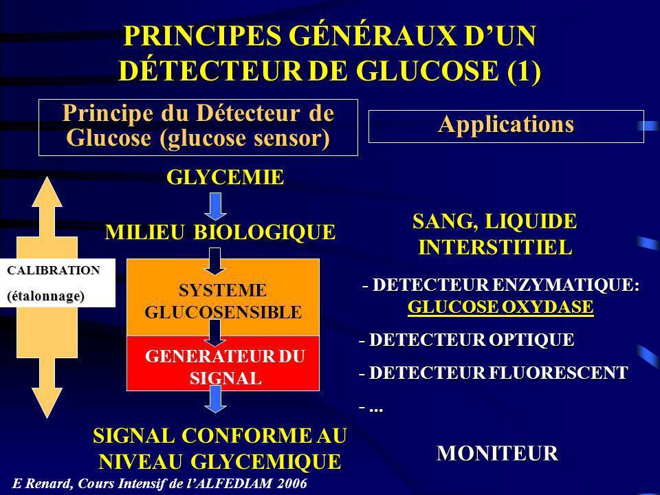 Conditions nécessaires à lexactitude: Conditions nécessaires à lexactitude: Sensibilité au glucose Sensibilité au glucose Spécificité pour le glucose Spécificité pour le glucose Précision de mesure dans la gamme rencontrée Précision de mesure dans la gamme rencontrée Linéarité intensité du signal-niveau glycémique Linéarité intensité du signal-niveau glycémique Stabilité de mesure Stabilité de mesure Etalonnage (calibration) approprié Etalonnage (calibration) approprié Options selon lusage attendu: Options selon lusage attendu: Réactivité (temps de réponse) Réactivité (temps de réponse) Durée de stabilité (jours, semaines, mois, années) Durée de stabilité (jours, semaines, mois, années) Coût Coût PRINCIPES GÉNÉRAUX DUN DÉTECTEUR DE GLUCOSE (2) E Renard, Cours Intensif de lALFEDIAM 2006