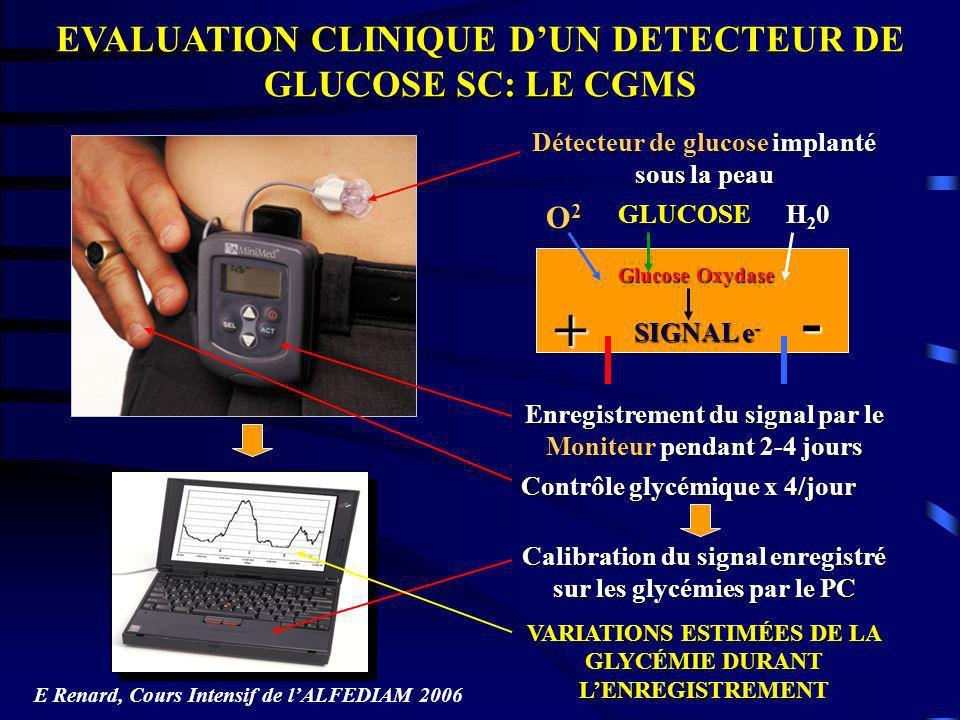 EVALUATION CLINIQUE DUN DETECTEUR DE GLUCOSE SC: LE CGMS + - GLUCOSE H20H20H20H20 O2O2O2O2 SIGNAL e - Glucose Oxydase Détecteur de glucose implanté so