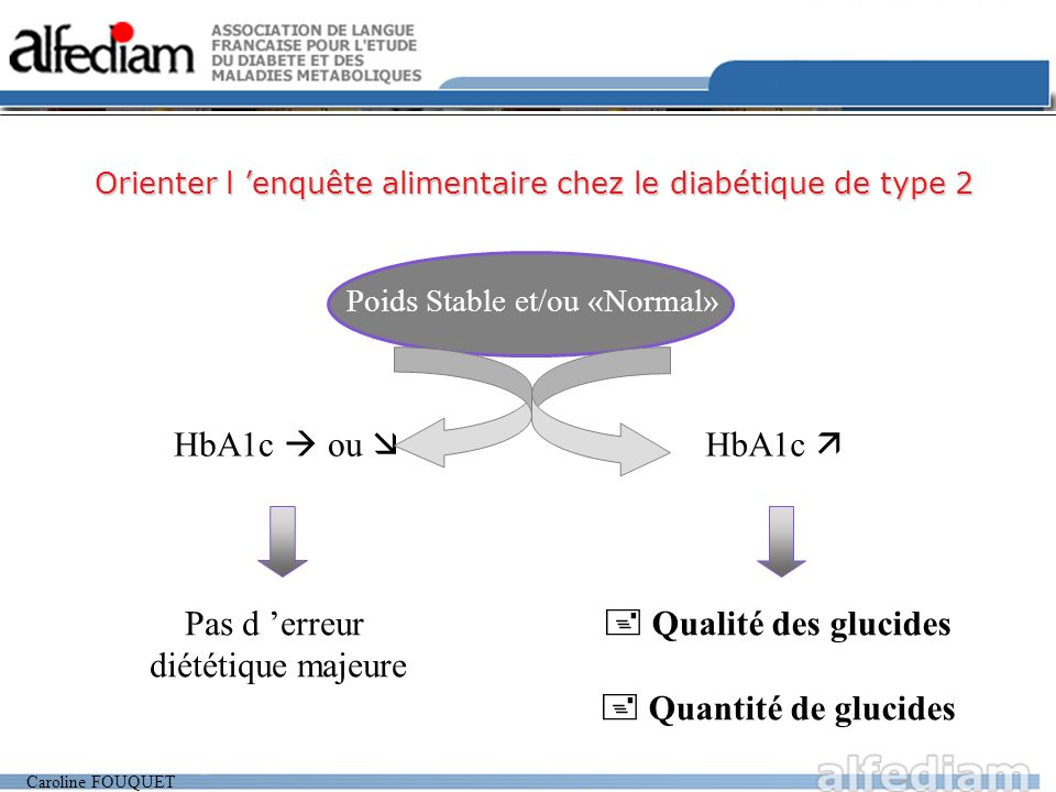 Caroline FOUQUET HbA1c ou Pas d erreur diététique majeure HbA1c Qualité des glucides Quantité de glucides Poids Stable et/ou «Normal» Orienter l enquête alimentaire chez le diabétique de type 2
