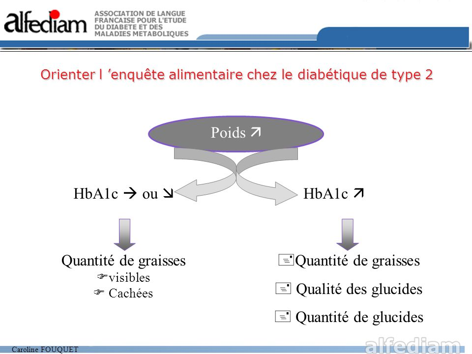 Caroline FOUQUET HbA1c ou Quantité de graisses visibles Cachées HbA1c Quantité de graisses Qualité des glucides Quantité de glucides Poids Orienter l enquête alimentaire chez le diabétique de type 2