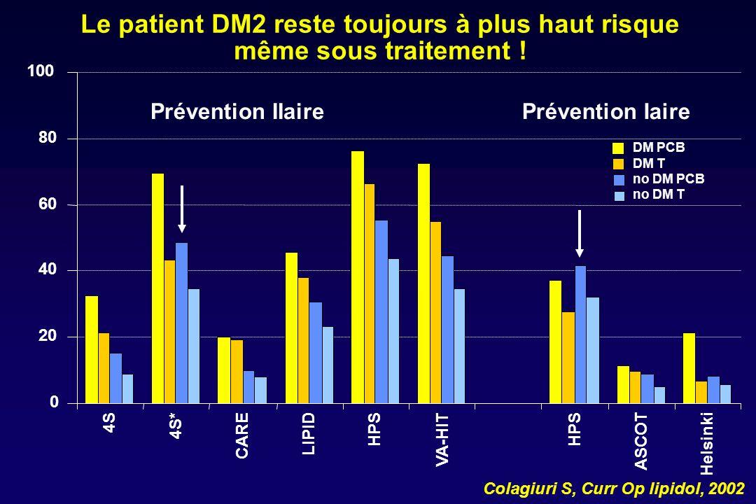 UKPDS 23 : marqueurs de risque cardiovasculaire 2693 diabétiques de type 2 Turner RC, Br Med J, 1998 * Ajustement sur lâge et le sexe