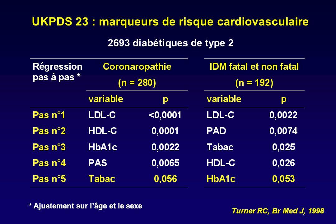 NCEP – Adult Treatment Panel ATP III daprès les leçons dHPS (Collins R, Lancet 2003) Catégorie de risqueObjectifs LDLInitiation TLC Traitement médicamenteux Très haut risque DM CVD + < 70 mg/dl (+ traiter FRCV) 100 mg/dl Haut risque : CHD ou équivalent (risque à 10 ans > 20%) DM CVD - + 2 FRCV < 100 mg/dl 130 mg/dl Risque modéré DM < 2 FRCV DM (risque à 10 ans 10 - 20%) < 130 mg/dl 130 mg/dl 160 mg/dl Faible risque : 0 - 1 FRCV DM .