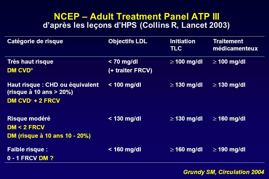 NCEP – Adult Treatment Panel ATP III Les autres recommandations Statine en première intention chez les patients à haut et très haut risque Institution dun traitement hypolipémiant doit permettre dobtenir une réduction de 30 à 40% du taux de cholestérol LDL Chez les personnes à haut risque et associant HDL bas ou TG élevés, ladjonction de fibrates ou dacide nicotinique (< 3 g/jour) à une statine est une option thérapeutique Quand les TG 200 mg/dl, le cholestérol non HDL constitue un second objectif = LDL + 30 mg/dl Sujet à très haut risque objectif non-HDL-C < 100 mg/dl Sujet à haut risque objectif non HDL-C < 130 mg/dl Grundy SM, Circulation 2004