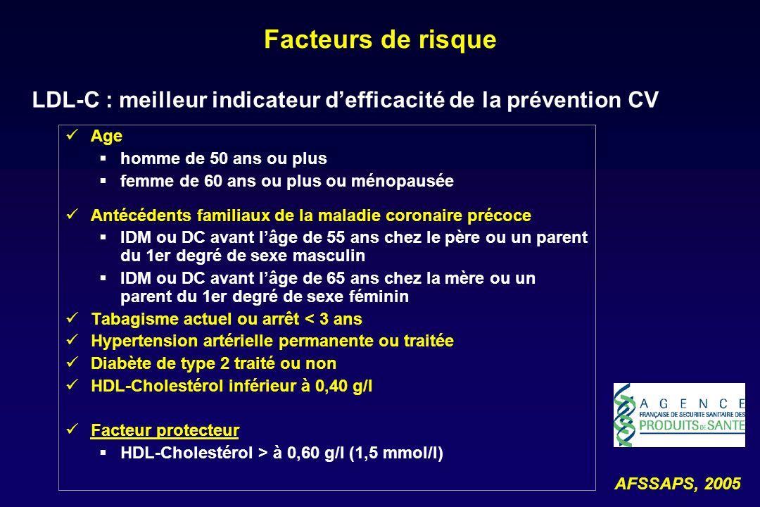 Patients à haut risque en prévention IIaire ou à risque équivalent ATCD maladie coronaire avérée maladie vasculaire avérée : AVC ischémique, AOMI stade 2 Diabète type 2 sans ATCD vasculaire mais à haut risque CV : atteinte rénale : protéinurie > 300 mg/j ou Cl.Cr < 60 ml/min ou au moins 2 FdR CV è âge, ATCDts familiaux CHD précoce ( 30 mg/24 h) Risque > 20 % de faire un événement CV à 10 ans équations de risque AFSSAPS, 2005