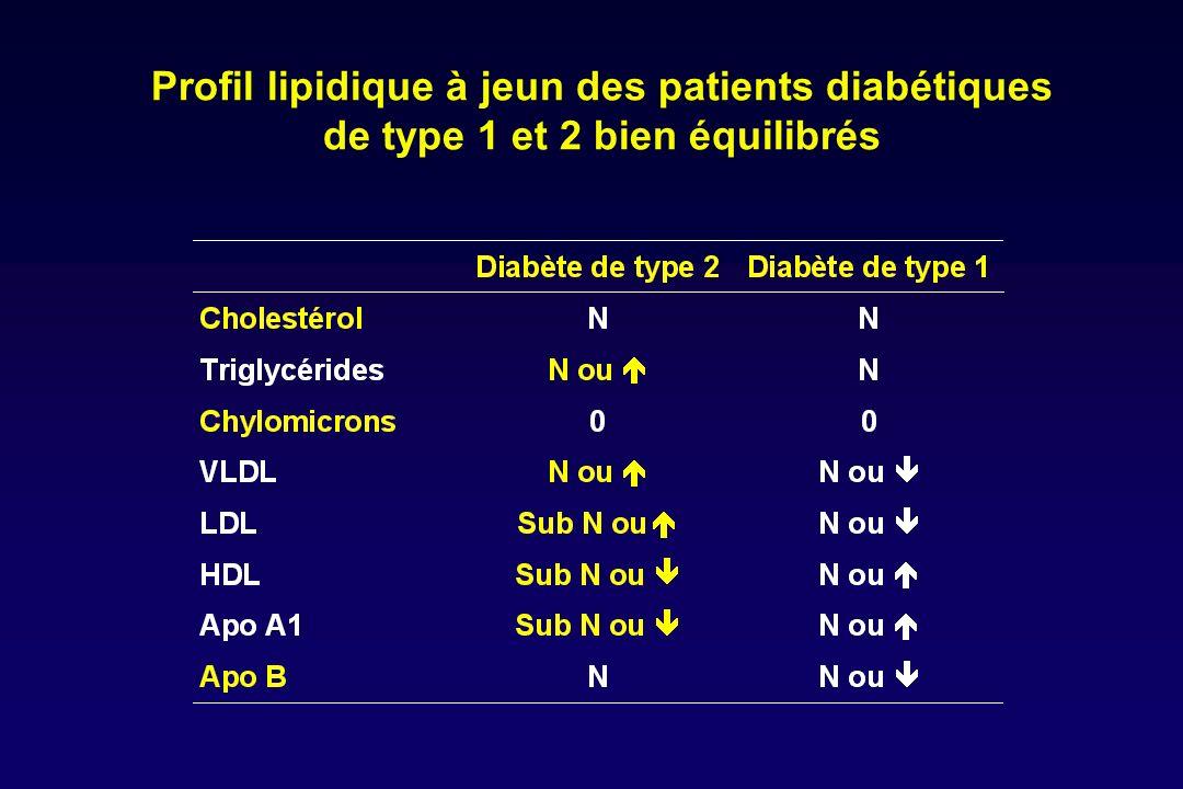 VLDL apoB100 LPL apoA-I Tissus périphériques CL PL ABCA1 HDL-n pré -HDL HDL 3 HDL 2 CL/PL LCAT PLTP SR-BI Remnants de VLDL TG++ VLDL TG / CH SD LDL CETP +++ LH / LE CE TG macrophages LDLox LDLglyc macrophages Rec-B/E catabolisme CE TG LPL TGLH