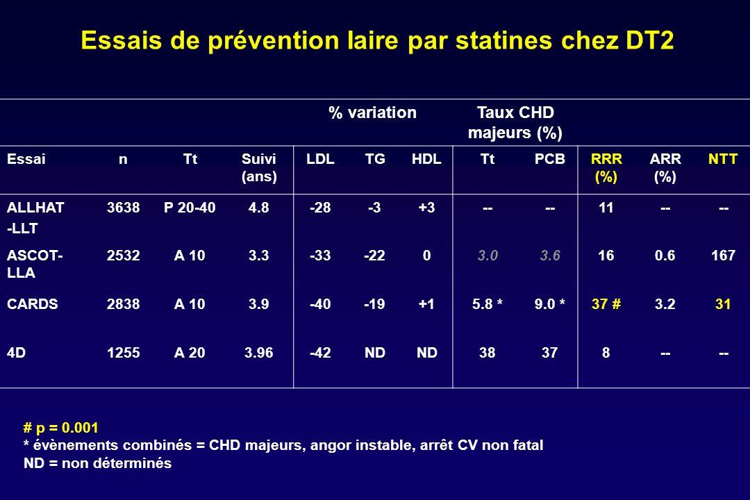 Essais prévention primo-secondaire par fibrates chez les patients DT2 % variationTaux CHD Majeurs (%) EssaisnTtSuivi (ans) LDLTGHDLTtPCBRRR (%) ARR (%) NTT Helsinki135Gemfi 1200 5.0-15 *-45 *+14 *3.410.534--- VA-HIT627Gemfi 1200 5.10 *-31 *+6 *28.536.422 #--- VA-HIT §769Gemfi 1200 5.10-20+521.229.232 #9.910 DAIS418Féno 200 3.0-7-28+818.323.723--- FIELD9795Féno 200 5.0-5.8-21.9+1.25.25.9111.470 # p = 0.001 * Population totale (DM et non DM) § étude réanalysée (Nx critères diagnostiques de DM), DAIS = régression de la plaque