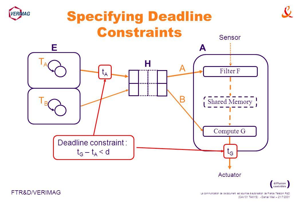 La communication de ce document est soumise à autorisation de France Télécom R&D (CAV01 TAXYS) - Daniel Weil – 21/7/2001 FTR&D/VERIMAG Specifying Deadline Constraints E A H TATA TBTB Filter F Shared Memory Compute G Actuator tAtA Deadline constraint : t G – t A < d tGtG Sensor A B