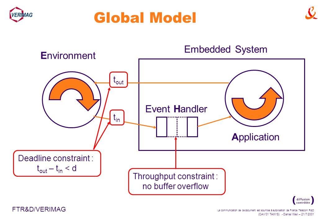La communication de ce document est soumise à autorisation de France Télécom R&D (CAV01 TAXYS) - Daniel Weil – 21/7/2001 FTR&D/VERIMAG Global Model En