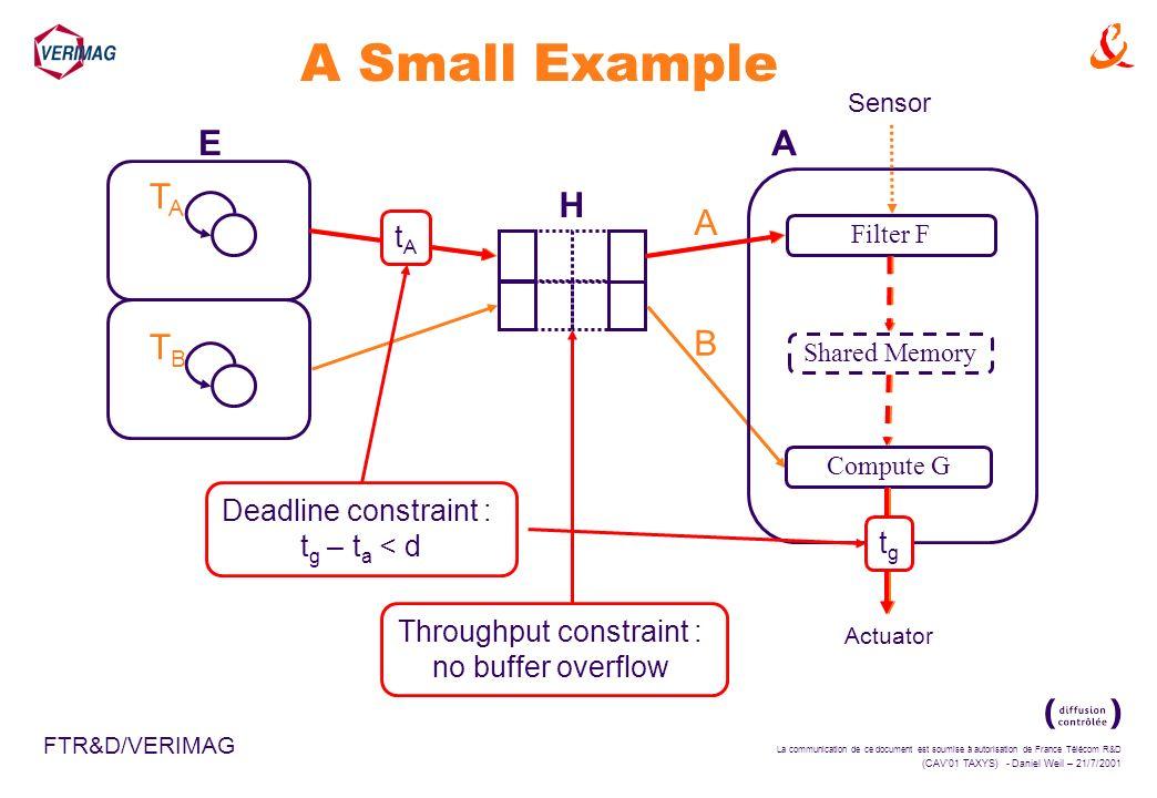 La communication de ce document est soumise à autorisation de France Télécom R&D (CAV01 TAXYS) - Daniel Weil – 21/7/2001 FTR&D/VERIMAG A Small Example E A H TATA TBTB Filter F Shared Memory Compute G Actuator Throughput constraint : no buffer overflow Sensor A B tAtA Deadline constraint : t g – t a < d tgtg