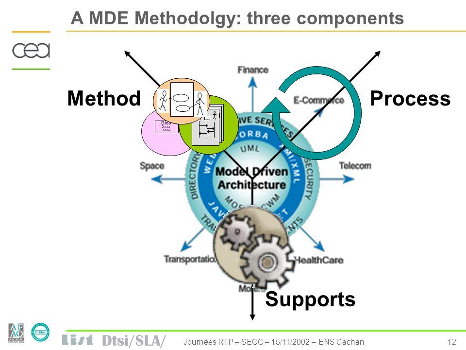 Dtsi/SLA/ 12Journées RTP – SECC – 15/11/2002 – ENS Cachan A MDE Methodolgy: three components MethodProcess Supports Dico Xxxx xxxx