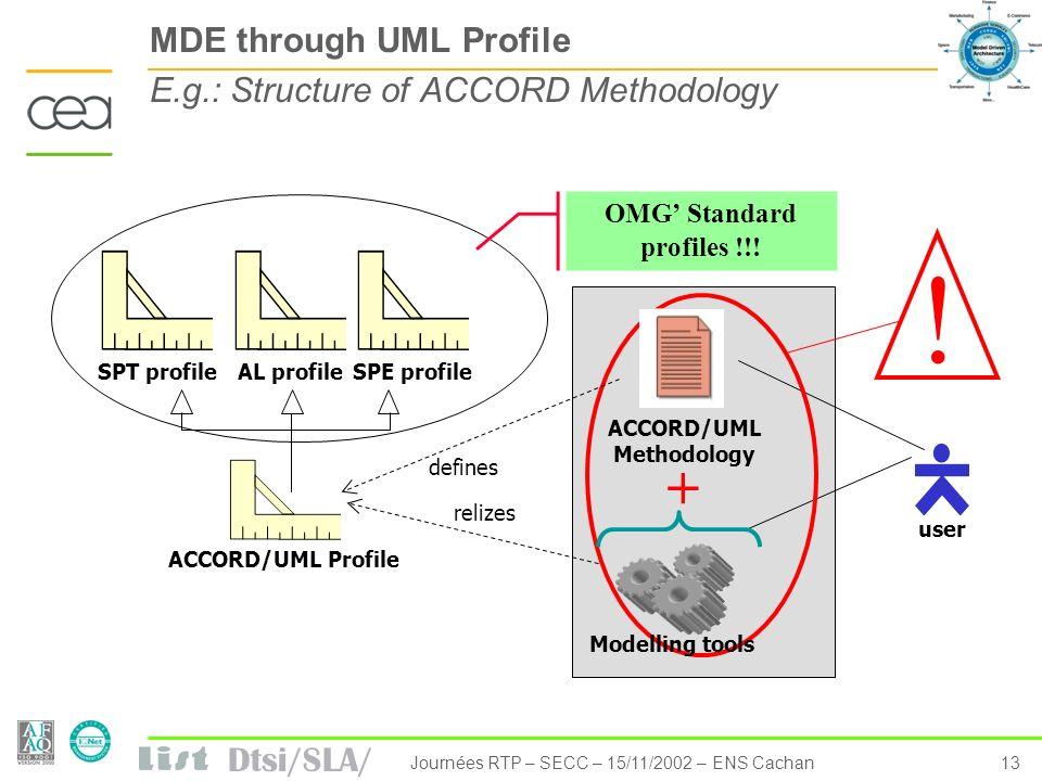 Dtsi/SLA/ 13Journées RTP – SECC – 15/11/2002 – ENS Cachan user ! + MDE through UML Profile E.g.: Structure of ACCORD Methodology ACCORD/UML Methodolog