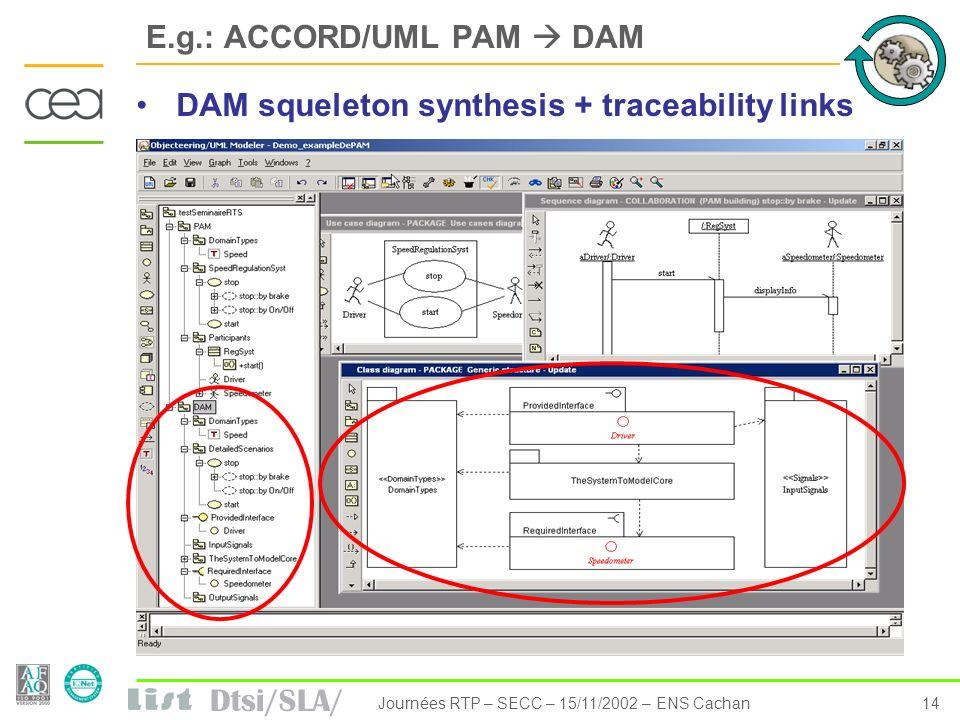 Dtsi/SLA/ 14Journées RTP – SECC – 15/11/2002 – ENS Cachan E.g.: ACCORD/UML PAM DAM DAM squeleton synthesis + traceability links