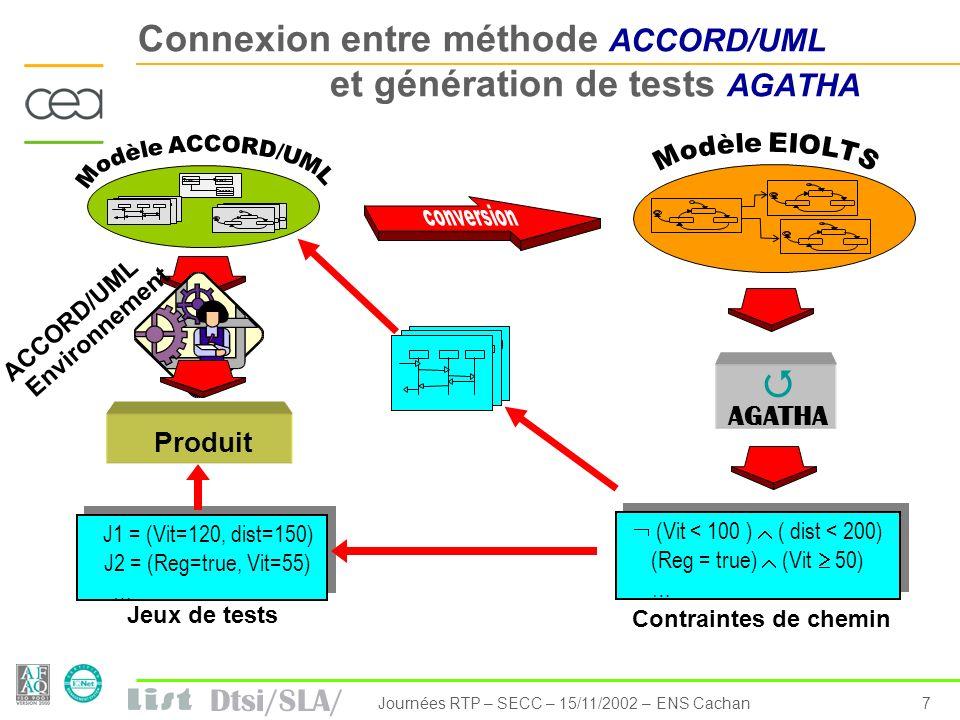 Dtsi/SLA/ 7Journées RTP – SECC – 15/11/2002 – ENS Cachan Connexion entre méthode ACCORD/UML et génération de tests AGATHA Train Control Circuit Produi