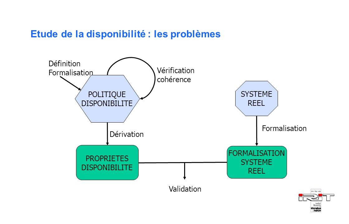 Etude de la disponibilité : les problèmes SYSTEME REEL FORMALISATION SYSTEME REEL POLITIQUE DISPONIBILITE Vérification cohérence Formalisation PROPRIE