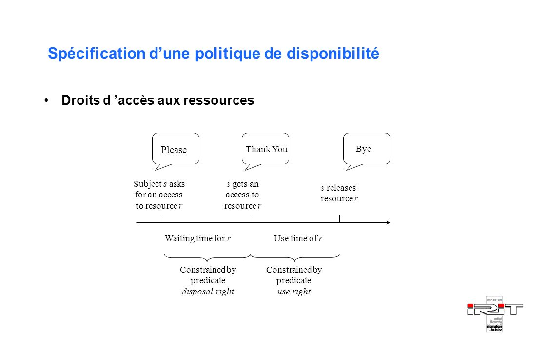Droits d accès aux ressources Subject s asks for an access to resource r s gets an access to resource r s releases resource r Use time of r Constraine