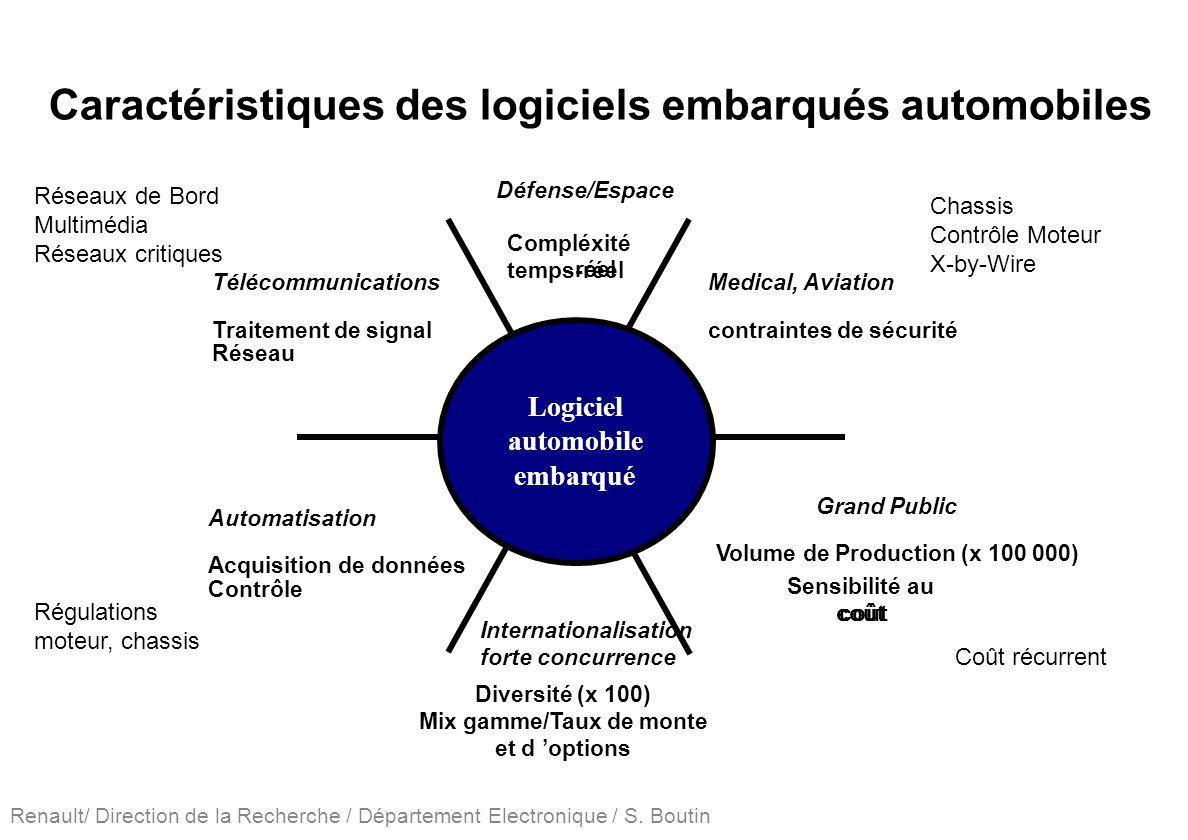 Renault/ Direction de la Recherche / Département Electronique / S. Boutin Caractéristiques des logiciels embarqués automobiles Défense/Espace Compléxi