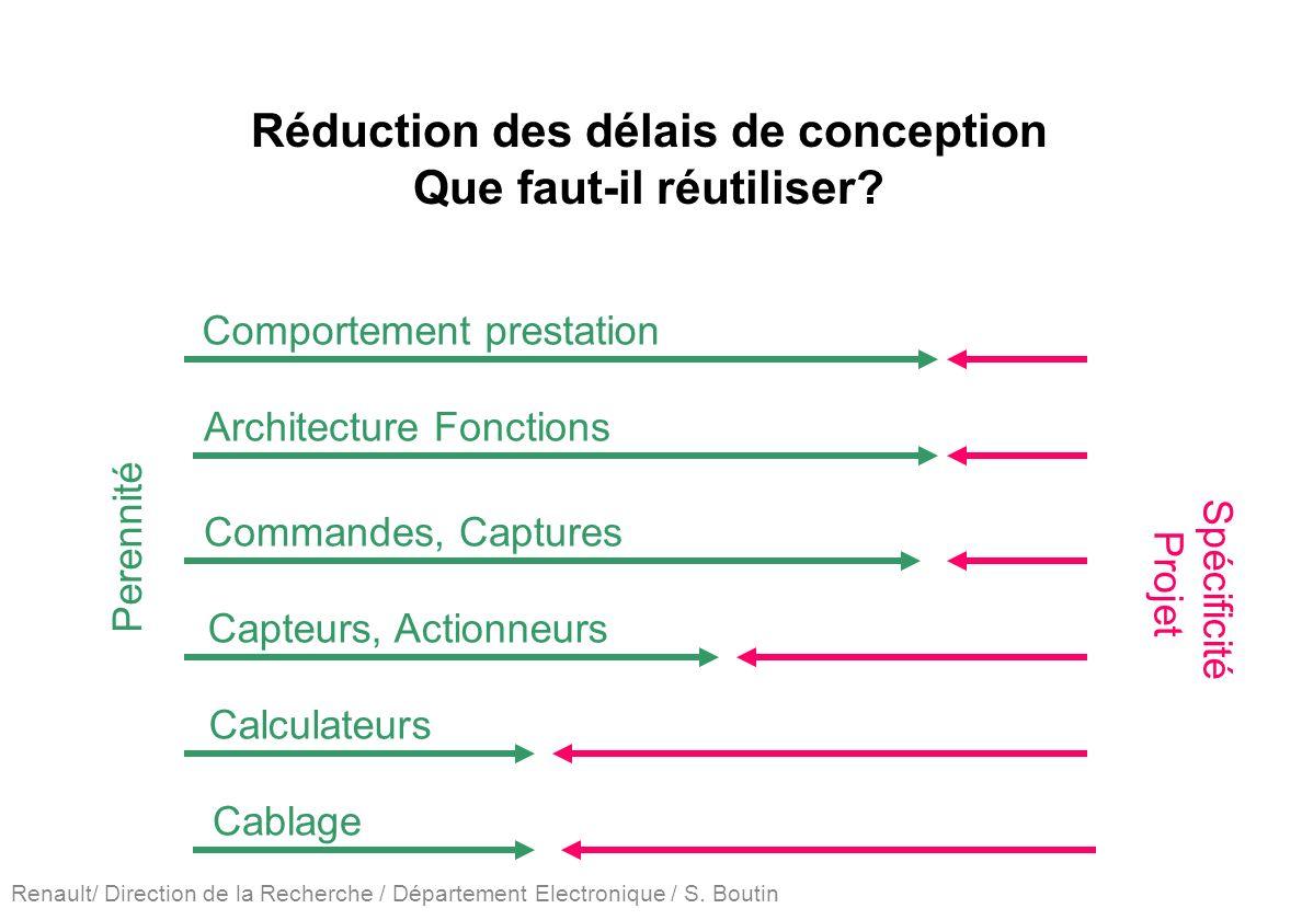 Renault/ Direction de la Recherche / Département Electronique / S. Boutin Réduction des délais de conception Que faut-il réutiliser? Comportement pres
