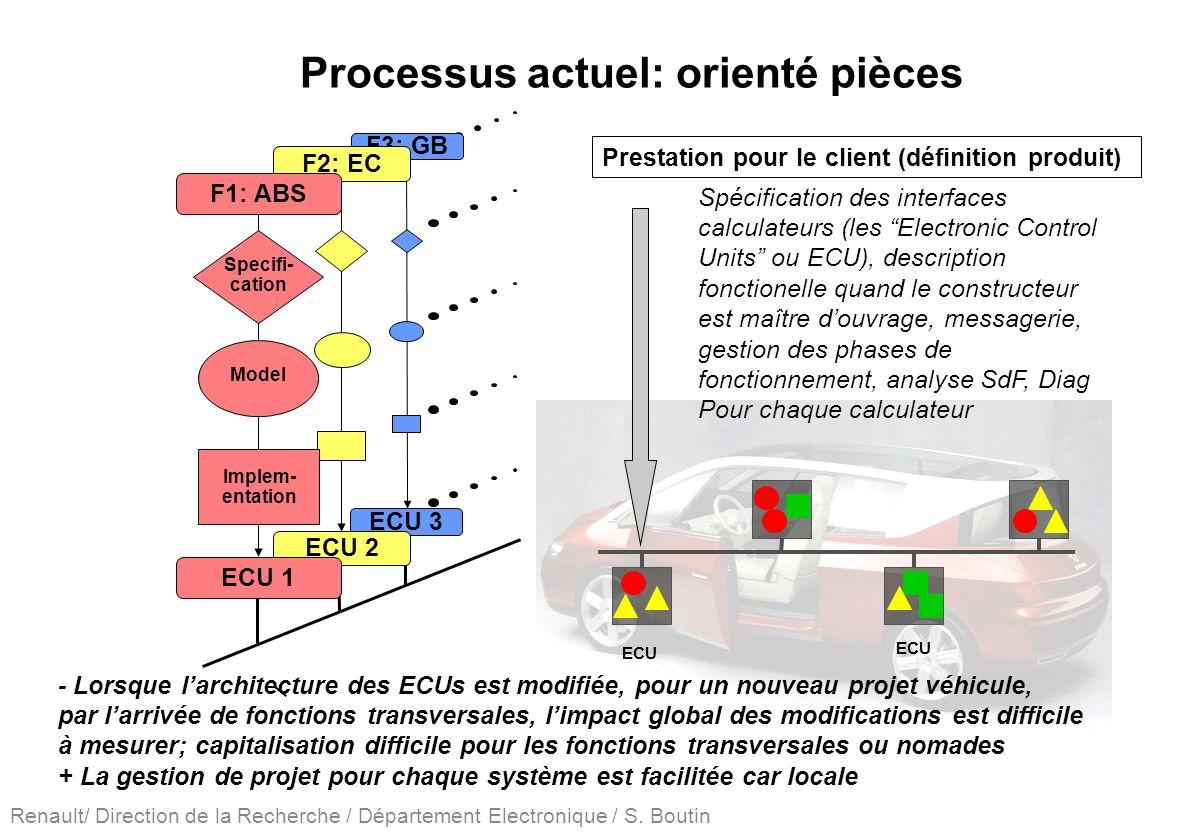 Renault/ Direction de la Recherche / Département Electronique / S. Boutin ECU - Lorsque larchitecture des ECUs est modifiée, pour un nouveau projet vé