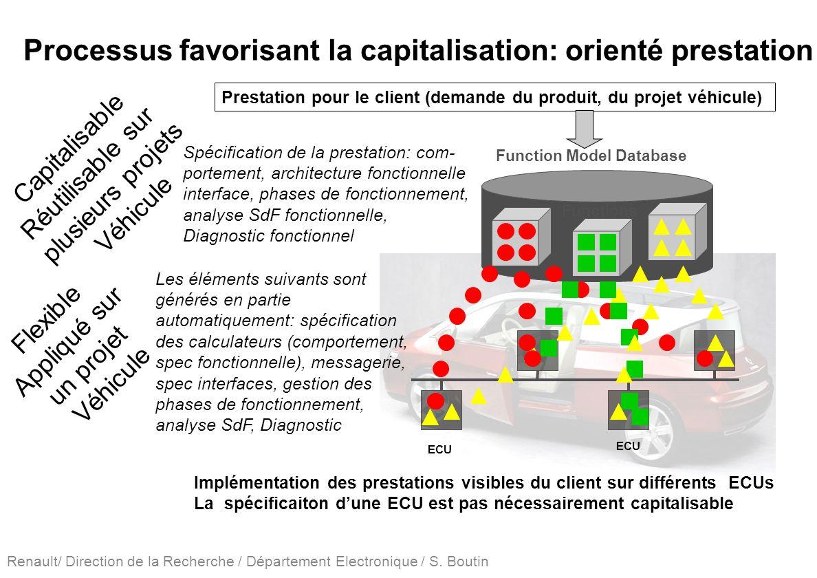 Renault/ Direction de la Recherche / Département Electronique / S. Boutin Function Model Database Functions ECU Implémentation des prestations visible
