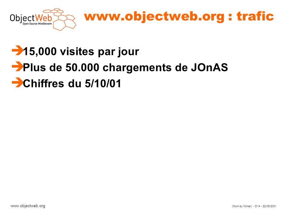 www.objectweb.org (Nom du fichier) - D14 - 22/09/2001 www.objectweb.org : trafic è 15,000 visites par jour è Plus de 50.000 chargements de JOnAS è Chiffres du 5/10/01