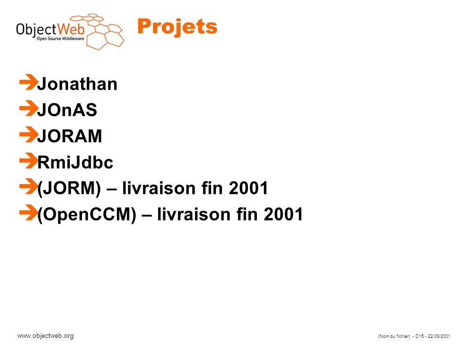 www.objectweb.org (Nom du fichier) - D15 - 22/09/2001 Projets è Jonathan è JOnAS è JORAM è RmiJdbc è (JORM) – livraison fin 2001 è (OpenCCM) – livraison fin 2001